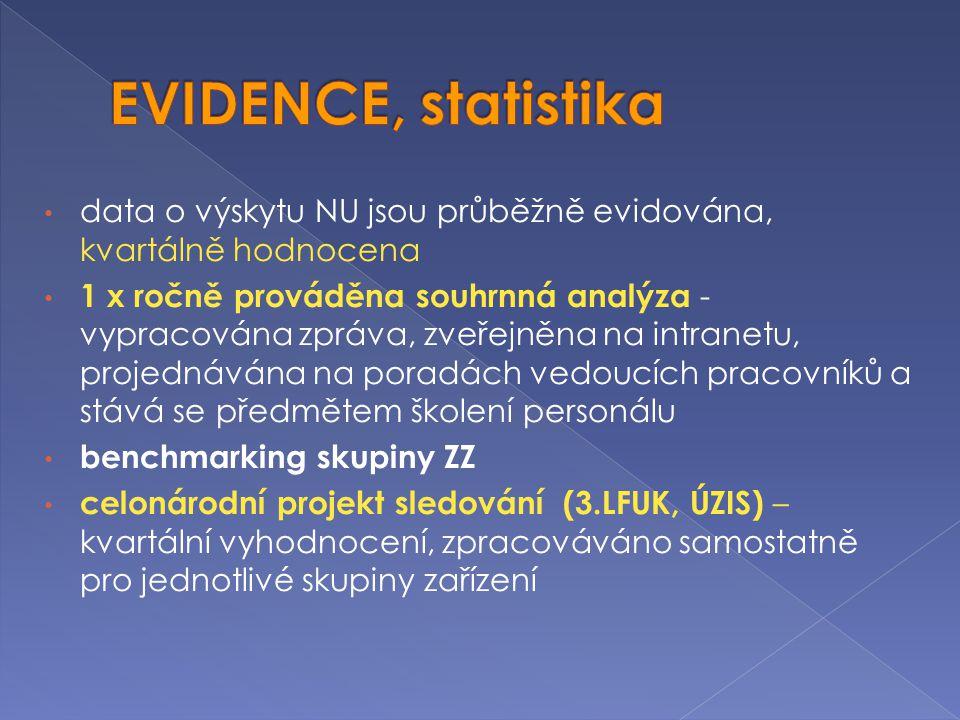 EVIDENCE, statistika data o výskytu NU jsou průběžně evidována, kvartálně hodnocena.