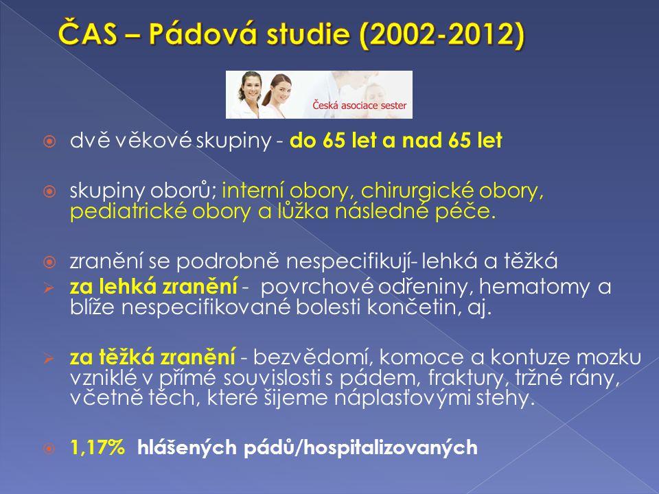 ČAS – Pádová studie (2002-2012) dvě věkové skupiny - do 65 let a nad 65 let.
