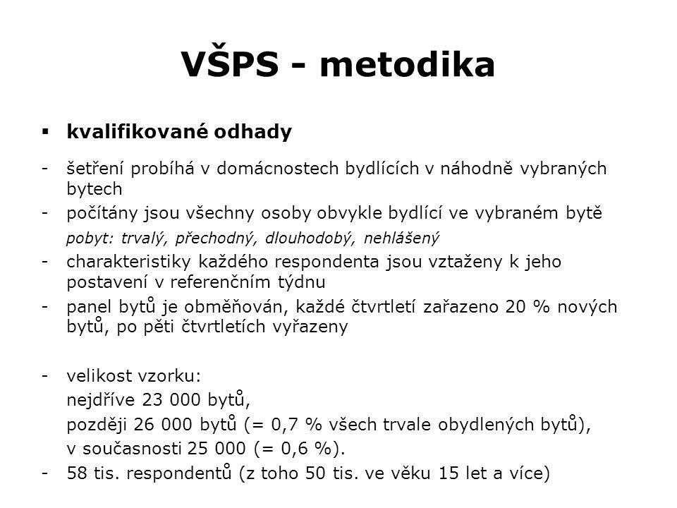 VŠPS - metodika kvalifikované odhady