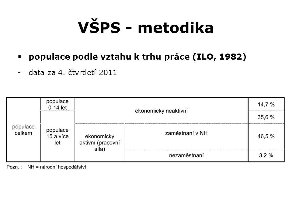 VŠPS - metodika populace podle vztahu k trhu práce (ILO, 1982)
