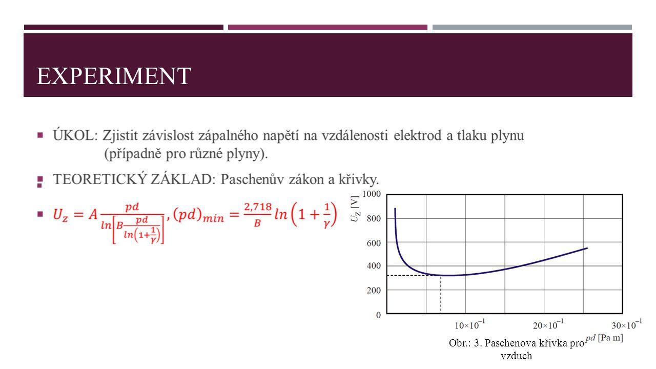 Obr.: 3. Paschenova křivka pro vzduch