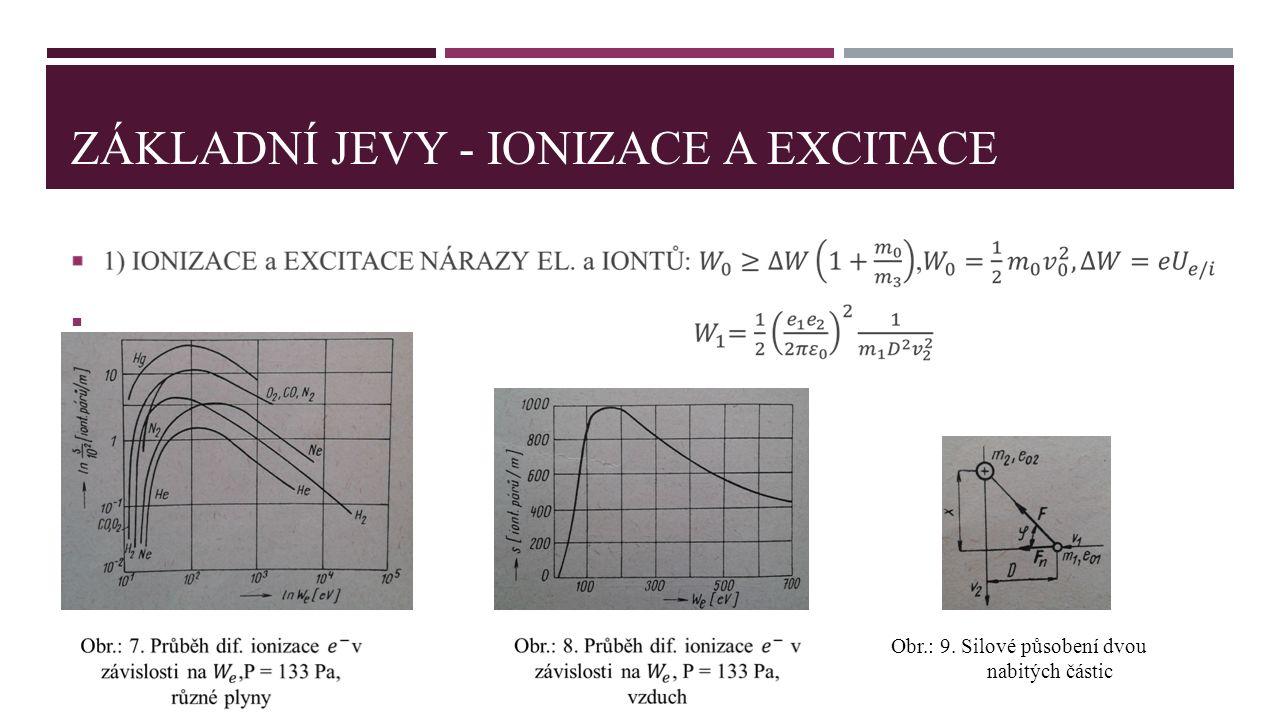 ZÁKLADNÍ JEVY - Ionizace a EXCITACE