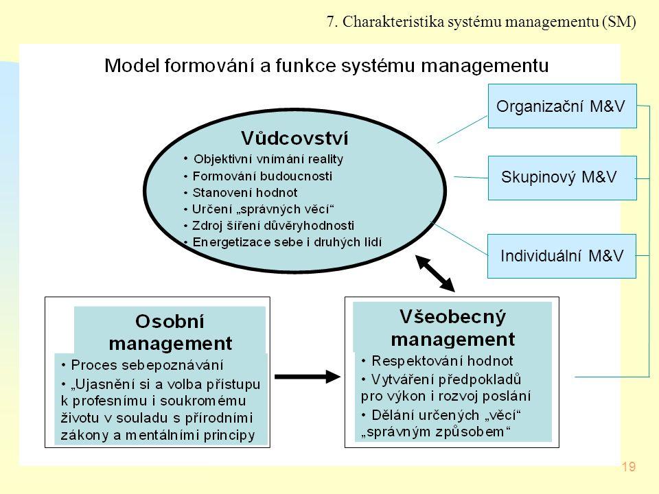 7. Charakteristika systému managementu (SM)