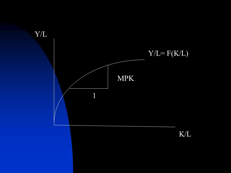 Y/L K/L MPK Y/L= F(K/L) 1