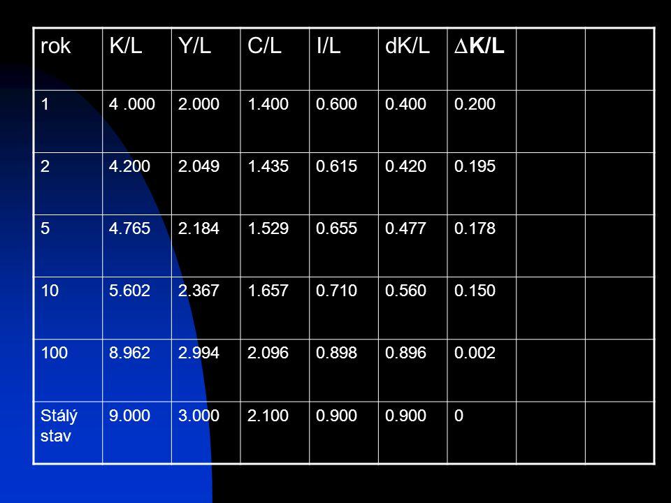 rok K/L Y/L C/L I/L dK/L K/L 1 4 .000 2.000 1.400 0.600 0.400 0.200 2