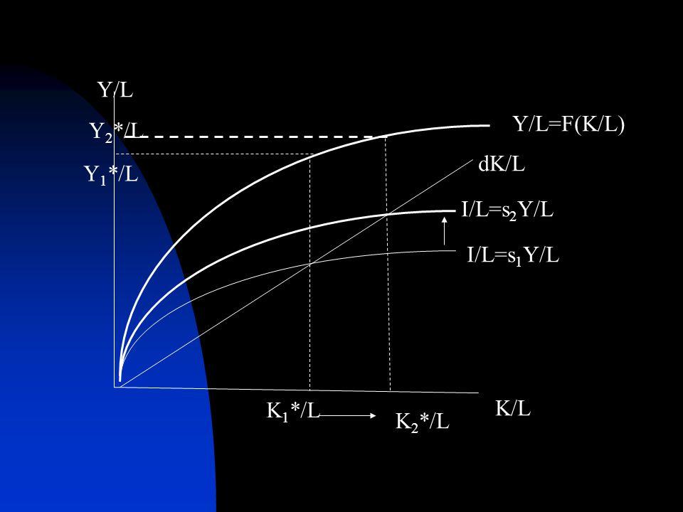 I/L=s1Y/L I/L=s2Y/L Y/L=F(K/L) dK/L K/L Y/L Y2*/L Y1*/L K1*/L K2*/L