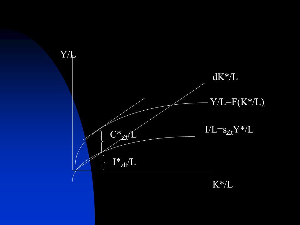Y/L dK*/L Y/L=F(K*/L) I/L=szltY*/L C*zlt/L I*zlt/L K*/L