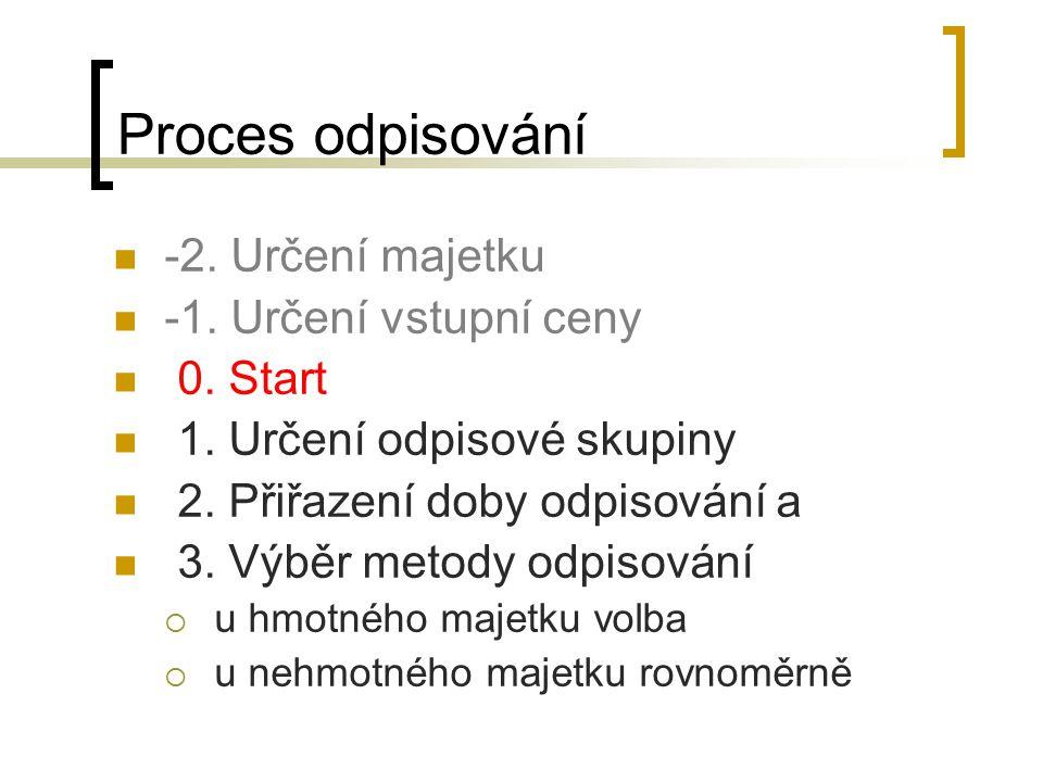 Proces odpisování -2. Určení majetku -1. Určení vstupní ceny 0. Start