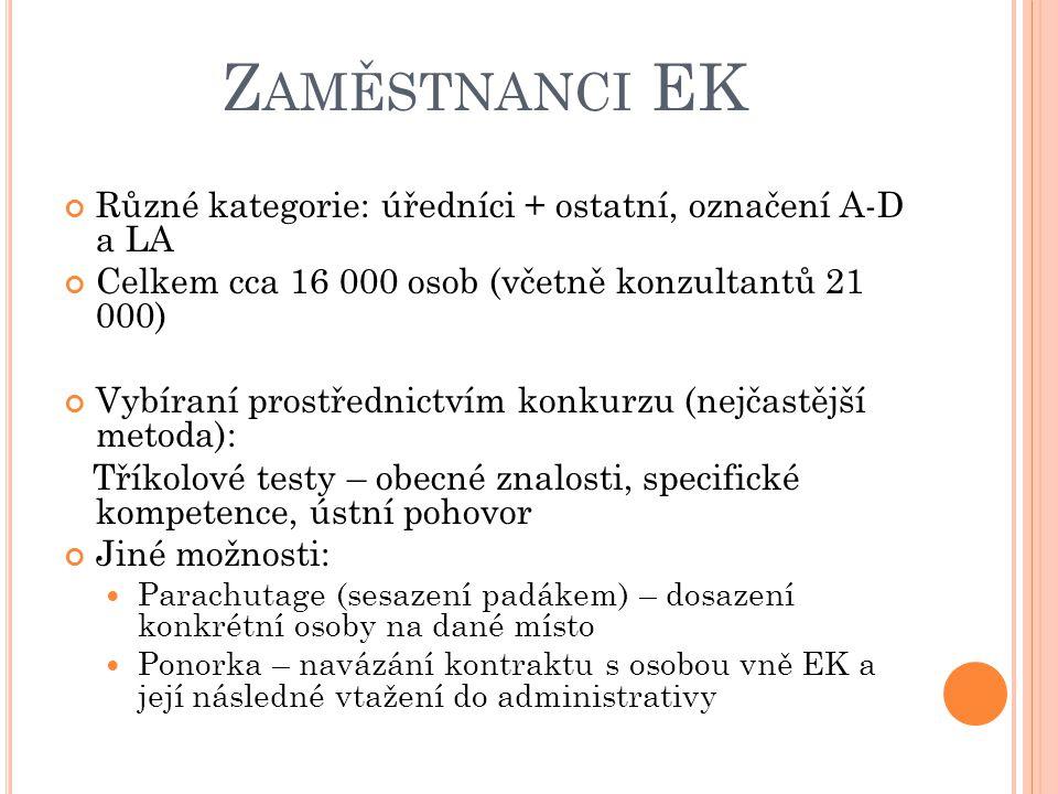 Zaměstnanci EK Různé kategorie: úředníci + ostatní, označení A-D a LA