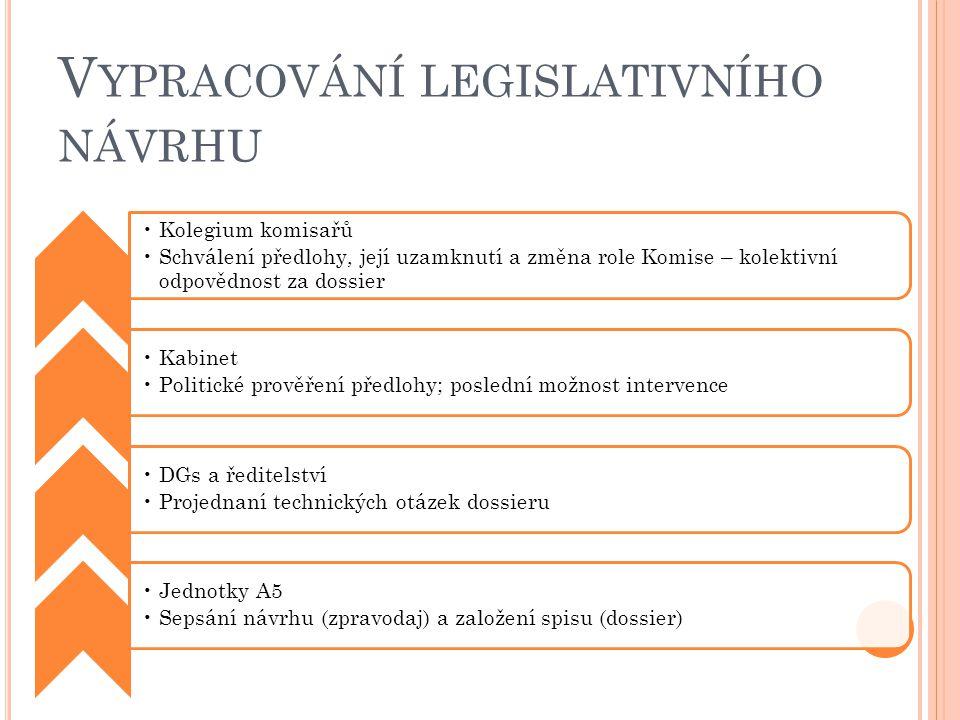 Vypracování legislativního návrhu