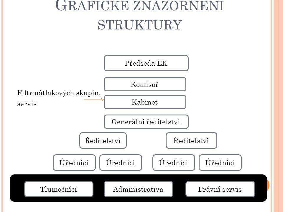 Grafické znázornění struktury