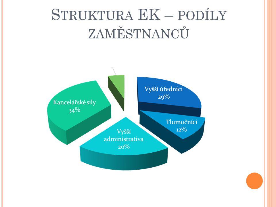Struktura EK – podíly zaměstnanců