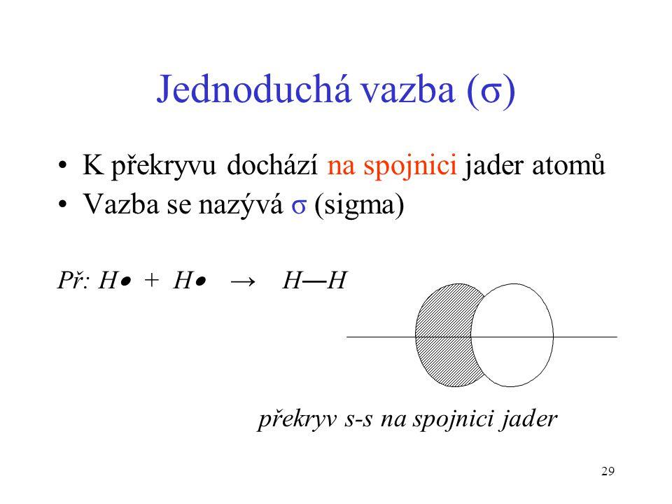 Jednoduchá vazba (σ) K překryvu dochází na spojnici jader atomů
