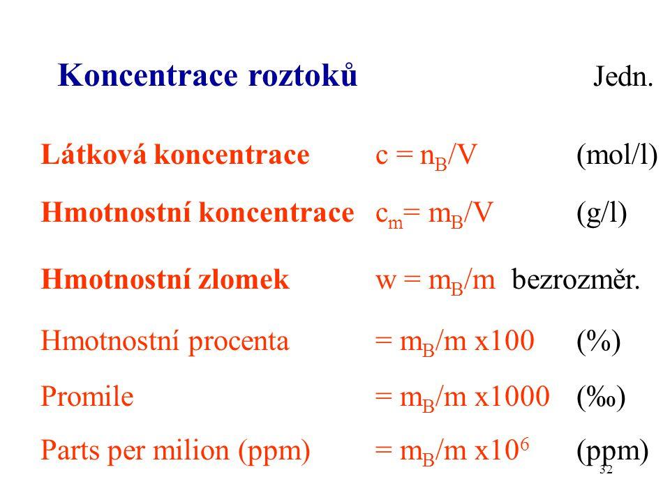 Koncentrace roztoků Jedn.