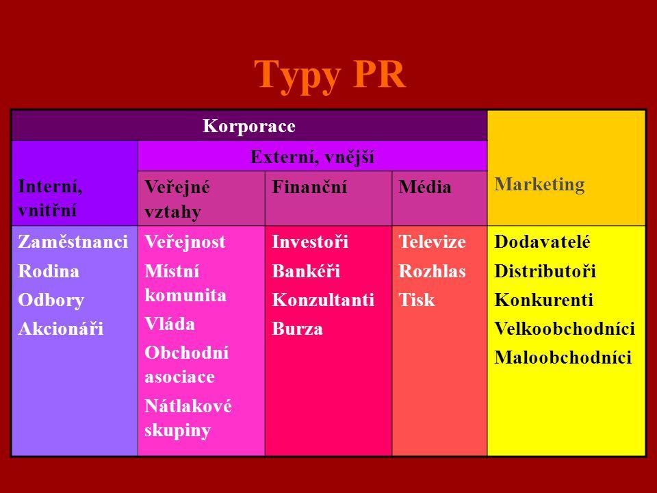 Typy PR Korporace Marketing Interní, vnitřní Externí, vnější