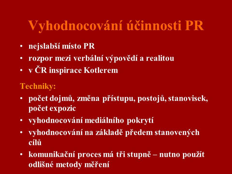 Vyhodnocování účinnosti PR