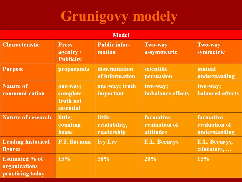 Grunigovy modely Model Characteristic Press agentry / Publicity