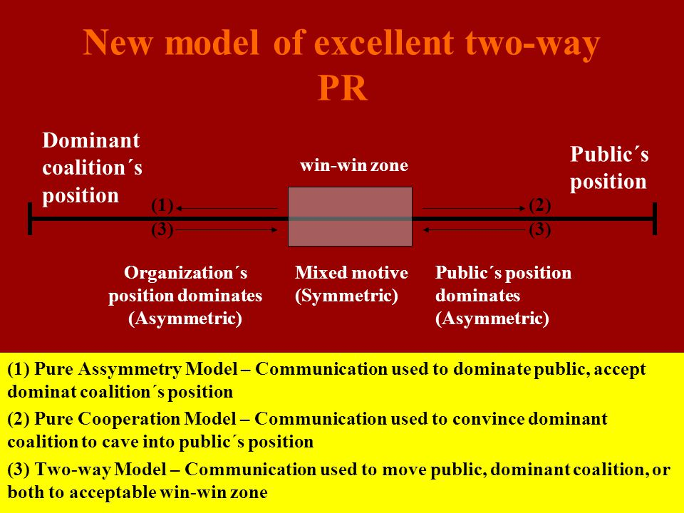 New model of excellent two-way PR