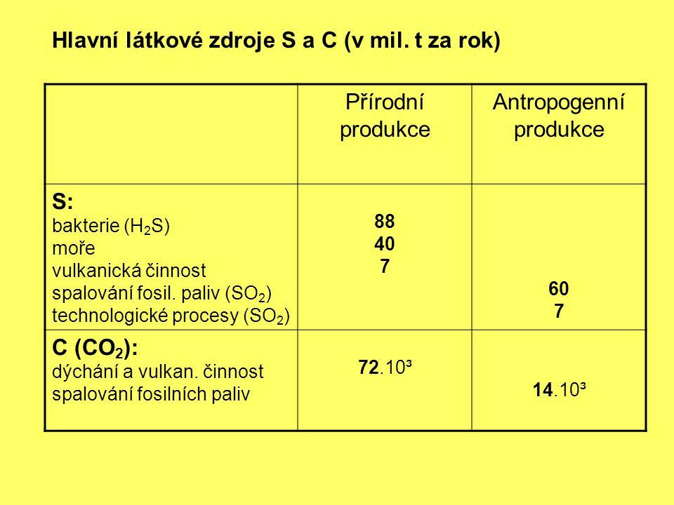Antropogenní produkce