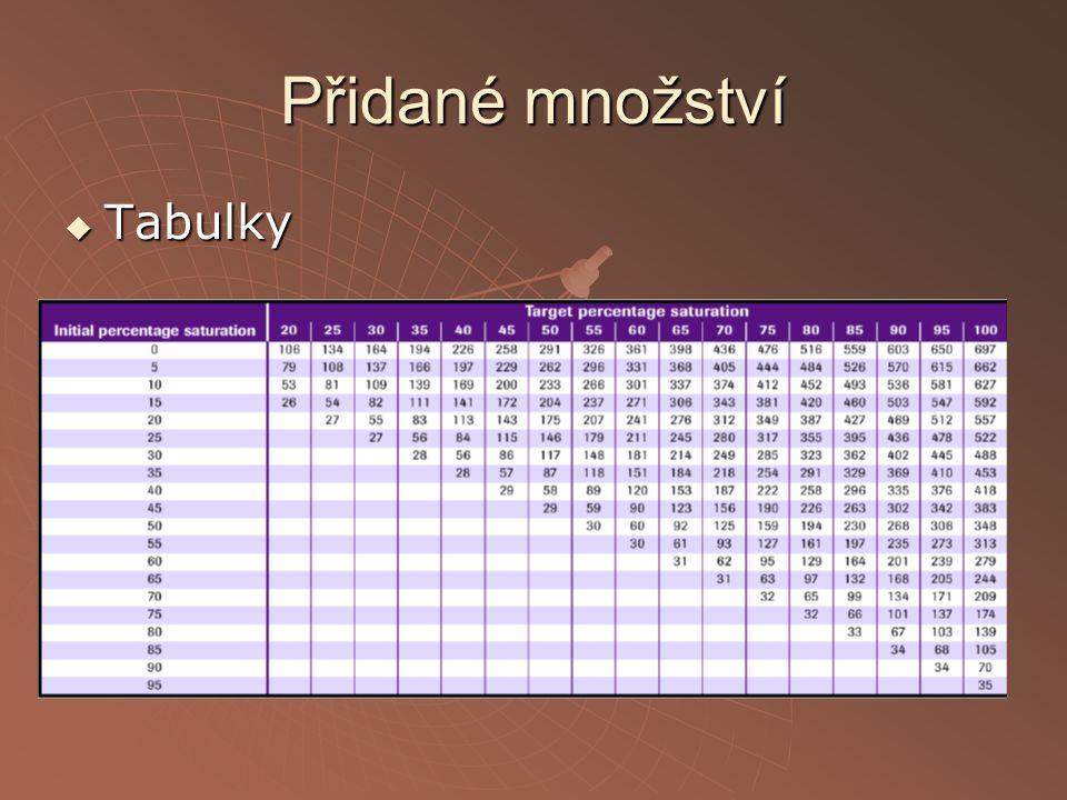 Přidané množství Tabulky Vzorce