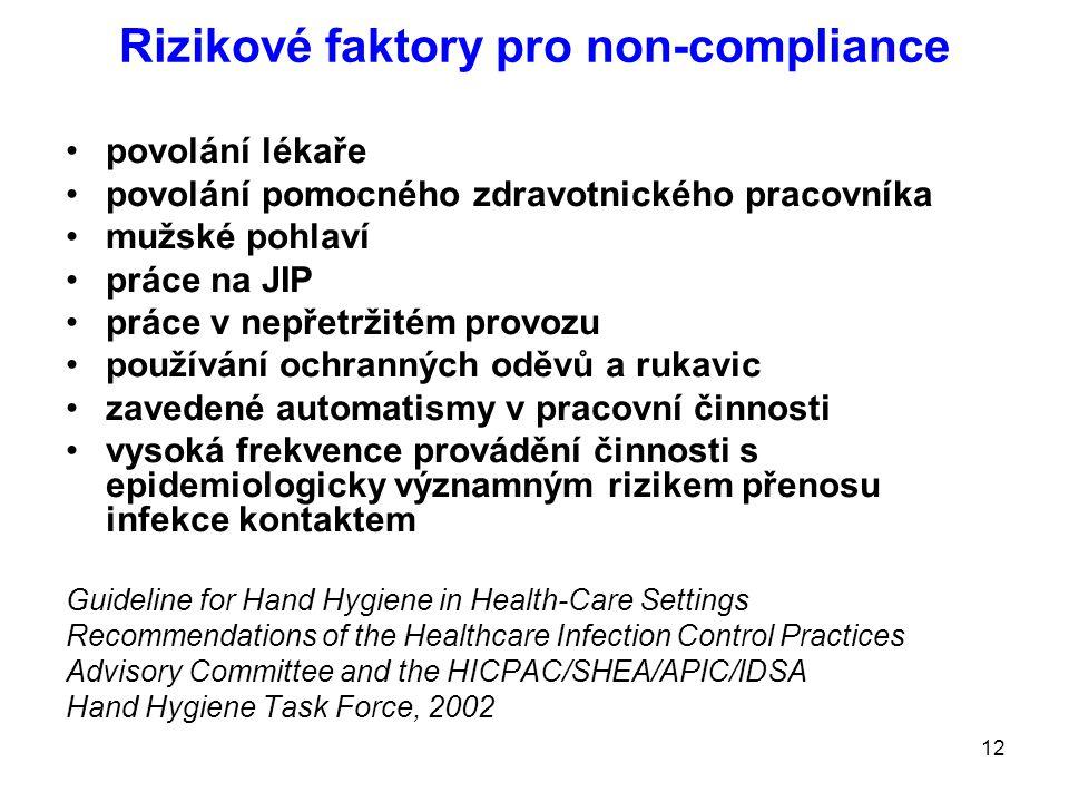 Rizikové faktory pro non-compliance