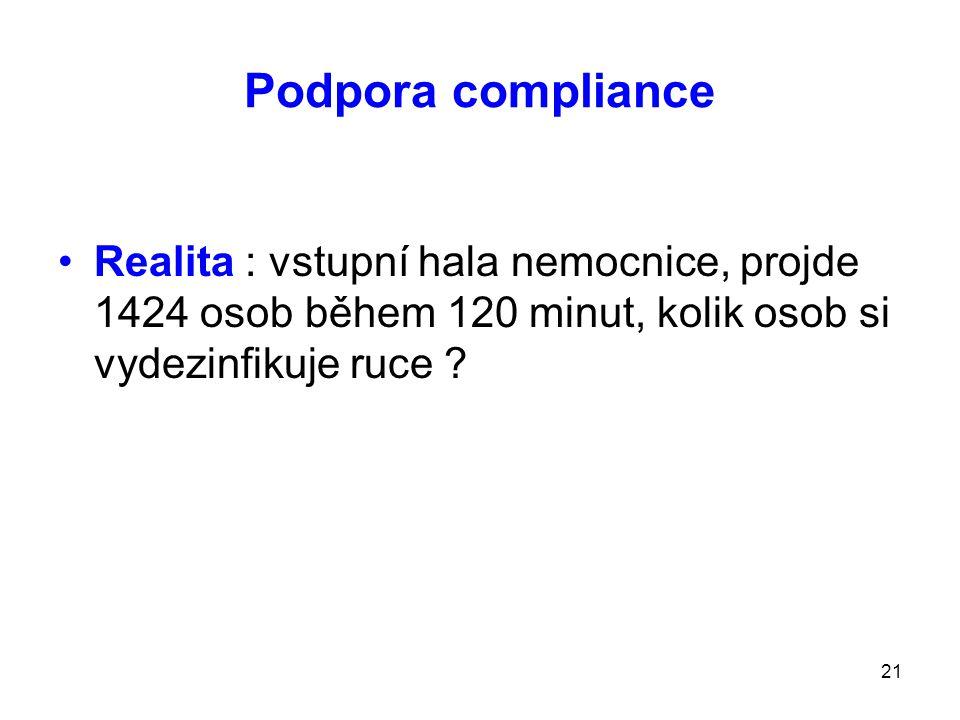 Podpora compliance Realita : vstupní hala nemocnice, projde 1424 osob během 120 minut, kolik osob si vydezinfikuje ruce