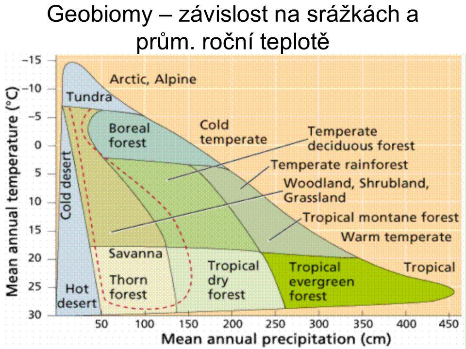 Geobiomy – závislost na srážkách a prům. roční teplotě