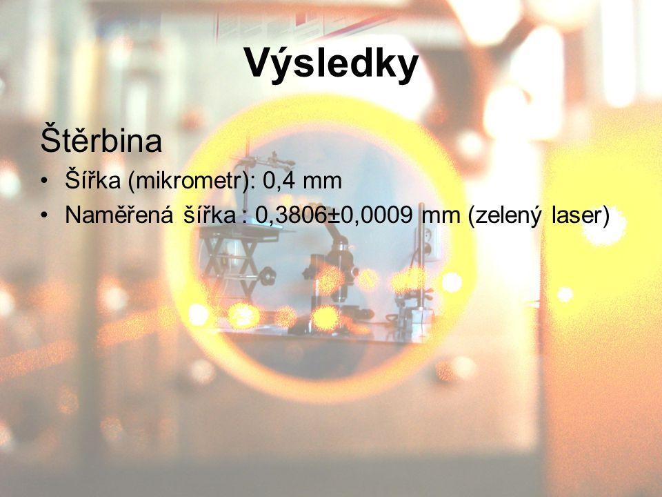 Výsledky Štěrbina Šířka (mikrometr): 0,4 mm