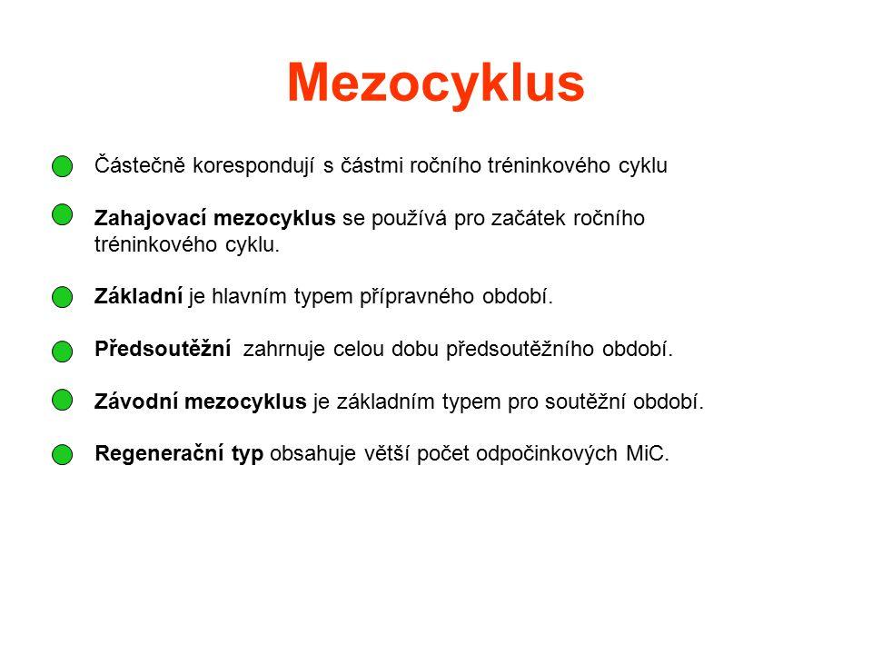 Mezocyklus Částečně korespondují s částmi ročního tréninkového cyklu