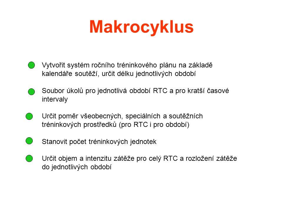 Makrocyklus Vytvořit systém ročního tréninkového plánu na základě kalendáře soutěží, určit délku jednotlivých období.