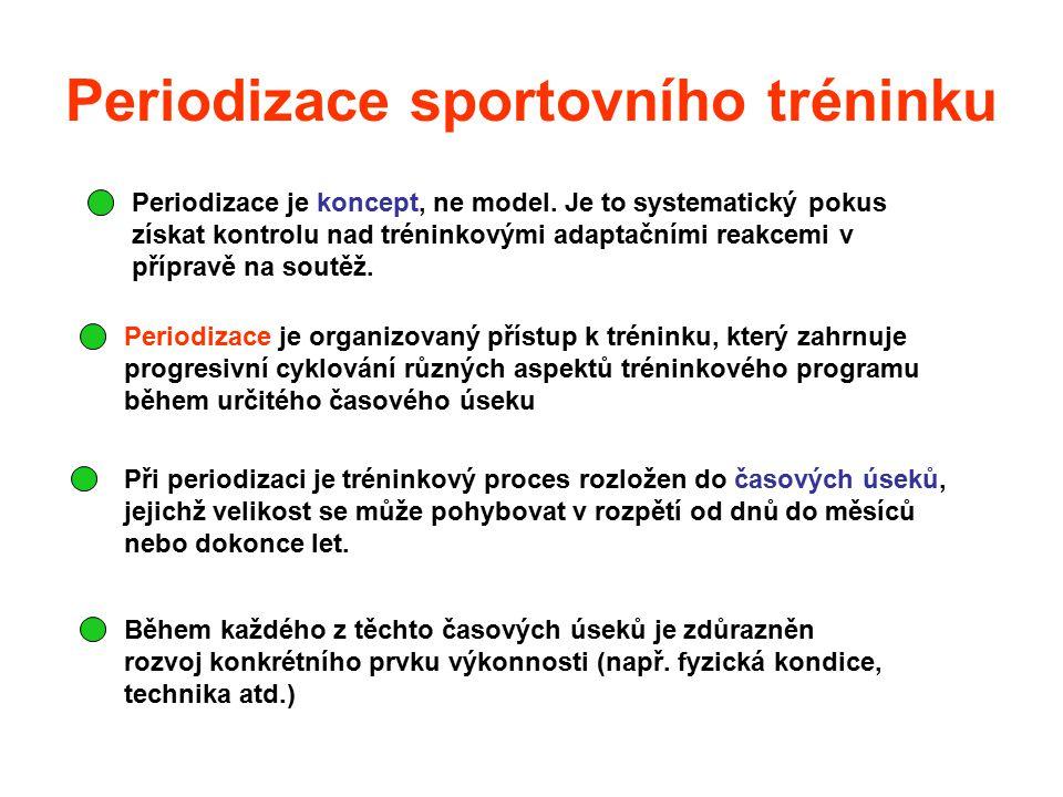 Periodizace sportovního tréninku