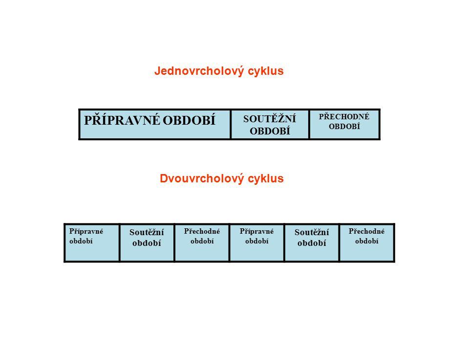 PŘÍPRAVNÉ OBDOBÍ Jednovrcholový cyklus Dvouvrcholový cyklus