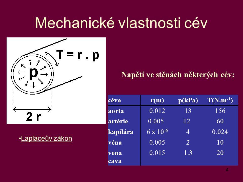 Mechanické vlastnosti cév