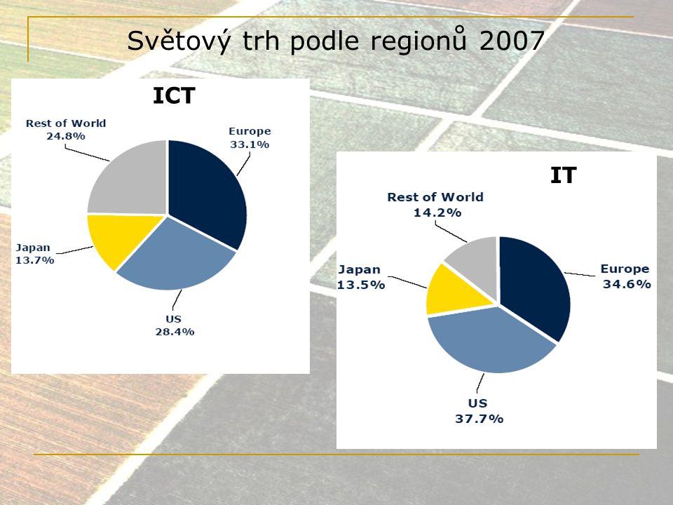 Světový trh podle regionů 2007
