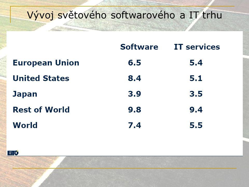 Vývoj světového softwarového a IT trhu