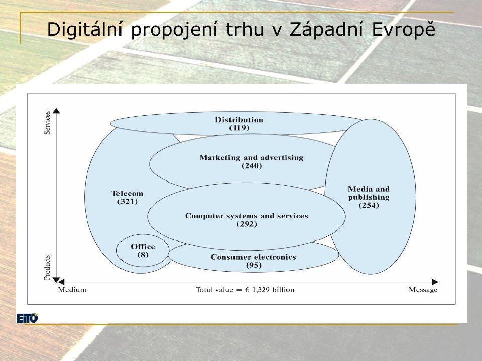 Digitální propojení trhu v Západní Evropě
