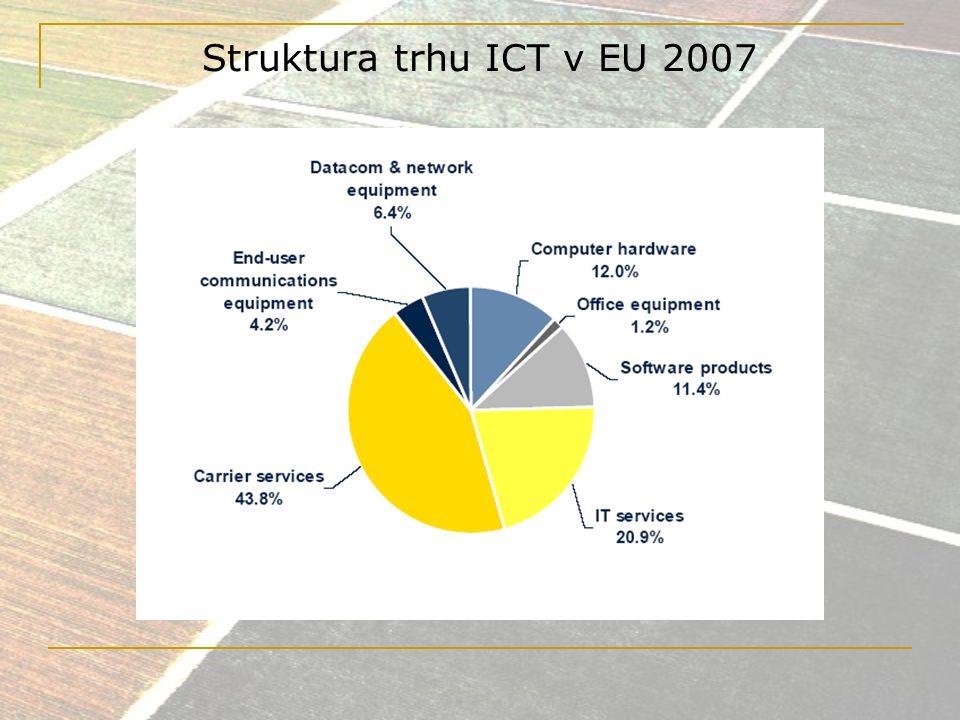 Struktura trhu ICT v EU 2007