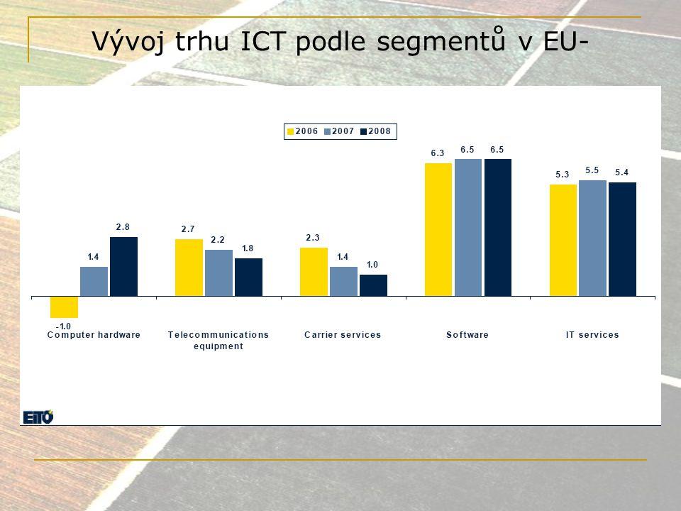 Vývoj trhu ICT podle segmentů v EU-