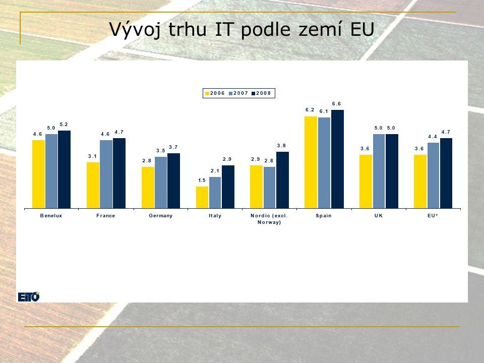 Vývoj trhu IT podle zemí EU