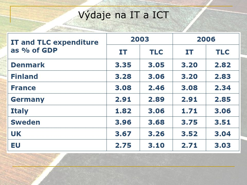 Výdaje na IT a ICT