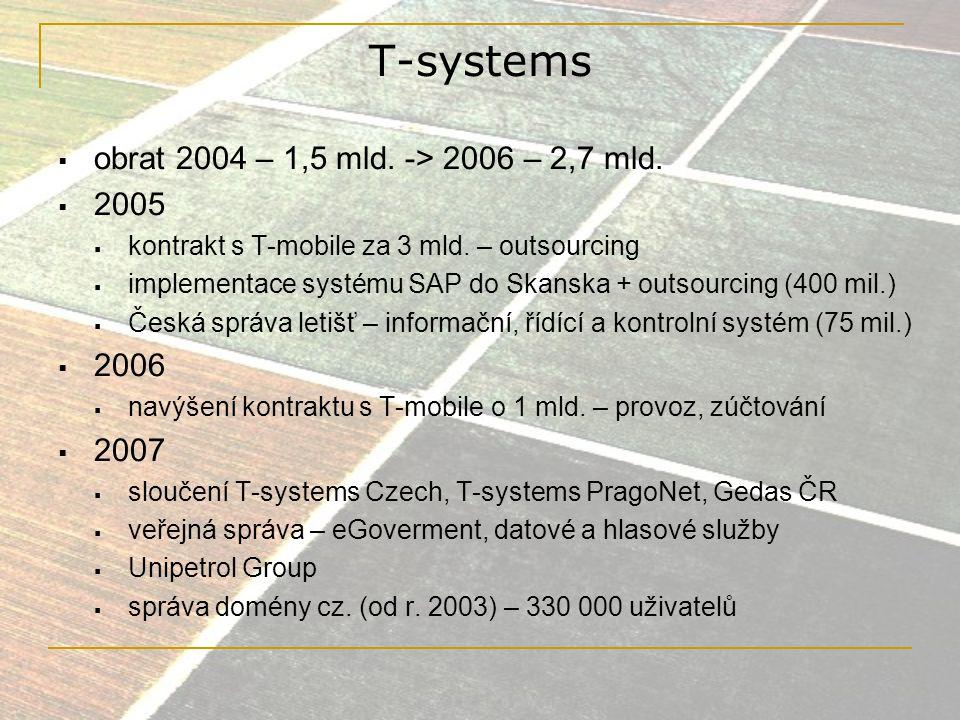 T-systems obrat 2004 – 1,5 mld. -> 2006 – 2,7 mld. 2005 2006 2007