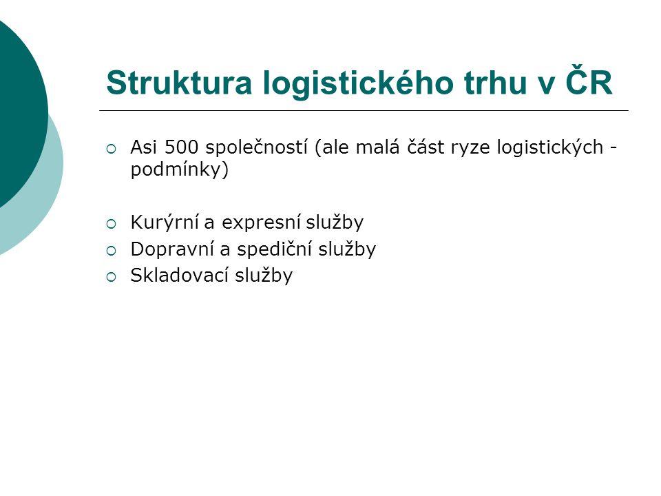 Struktura logistického trhu v ČR