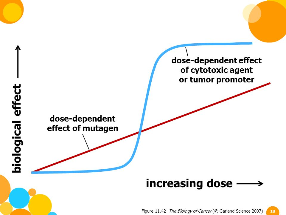 biological effect increasing dose