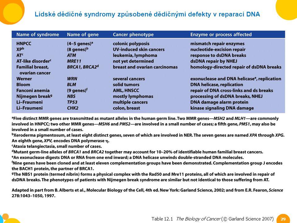 Lidské dědičné syndromy způsobené dědičnými defekty v reparaci DNA