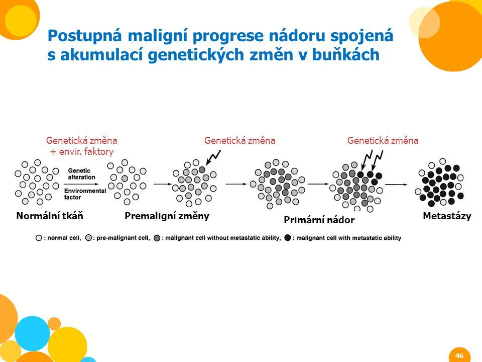 Postupná maligní progrese nádoru spojená