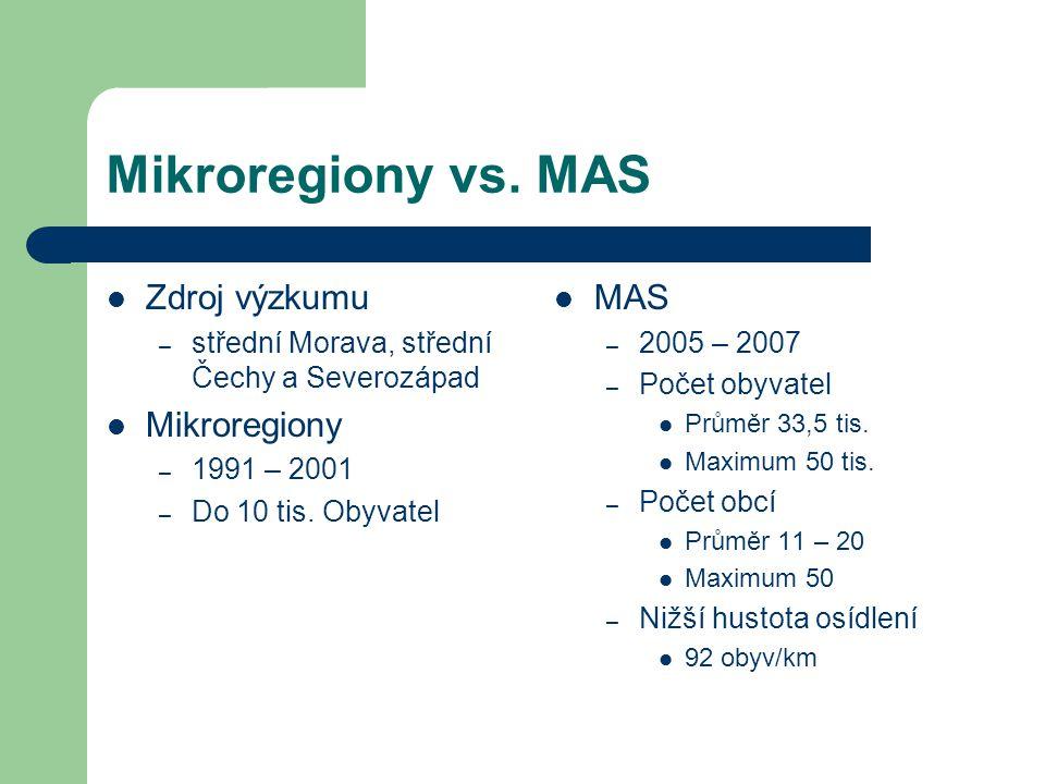 Mikroregiony vs. MAS Zdroj výzkumu Mikroregiony MAS