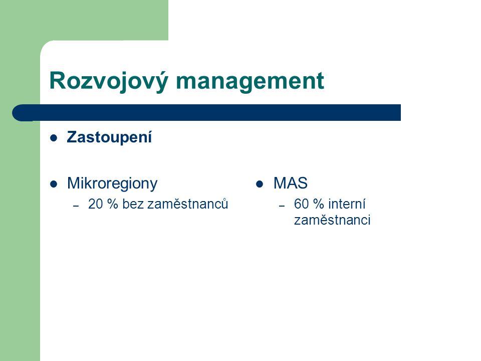 Rozvojový management Zastoupení Mikroregiony MAS 20 % bez zaměstnanců