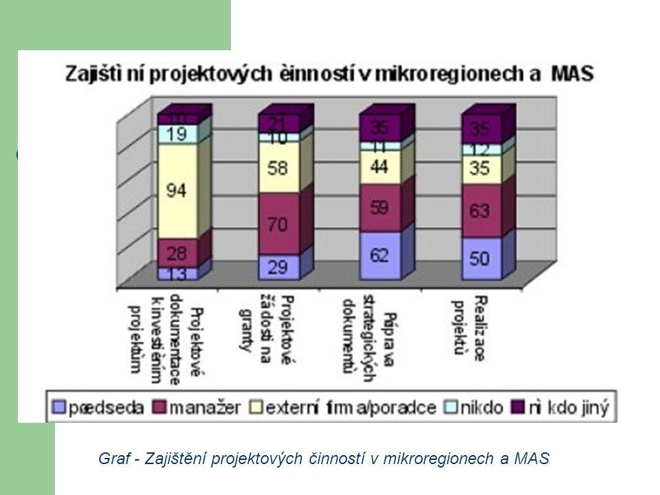 Graf - Zajištění projektových činností v mikroregionech a MAS