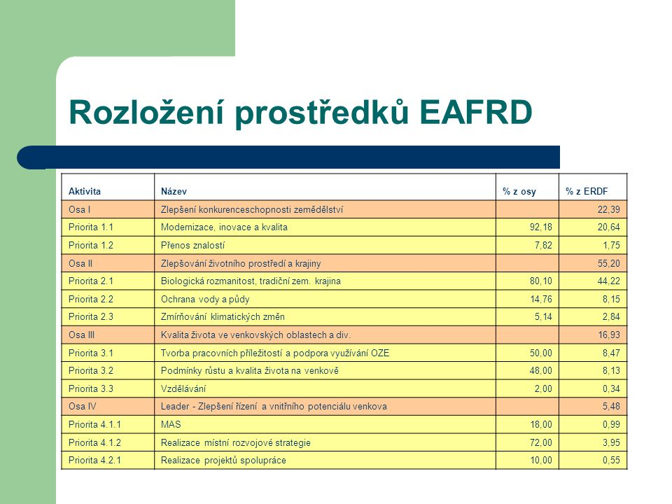Rozložení prostředků EAFRD