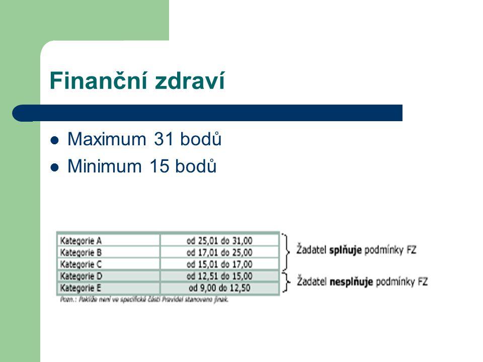 Finanční zdraví Maximum 31 bodů Minimum 15 bodů